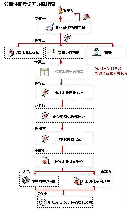 公司注册的过程