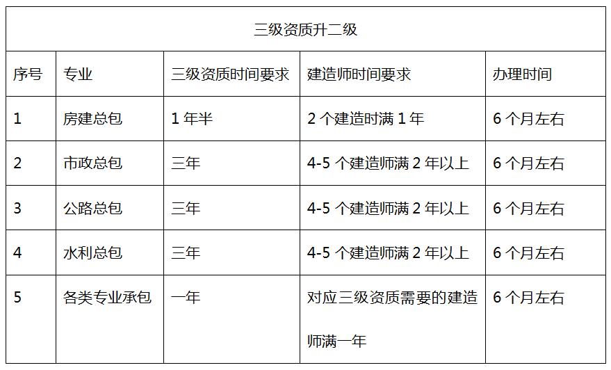 南京建筑资质办理
